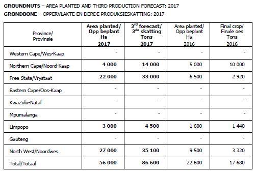 3rd Production Estimate